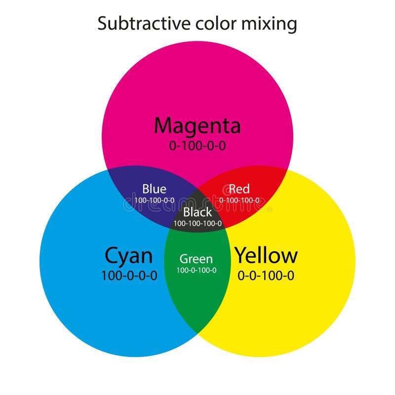 Subtractive Farbmischen CMY-Farbschema stockbild