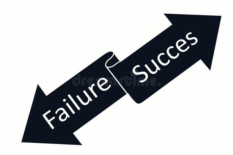 Succes or failure