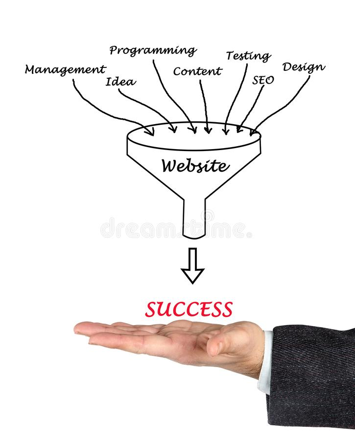 Succes van website stock foto