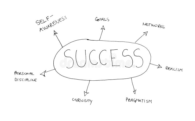 Succes written concept. Illustration of hand written words connecting with success and achieving business goals vector illustration