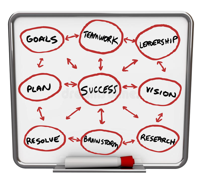 Success Diagram - Dry Erase Board with Red Marker vector illustration