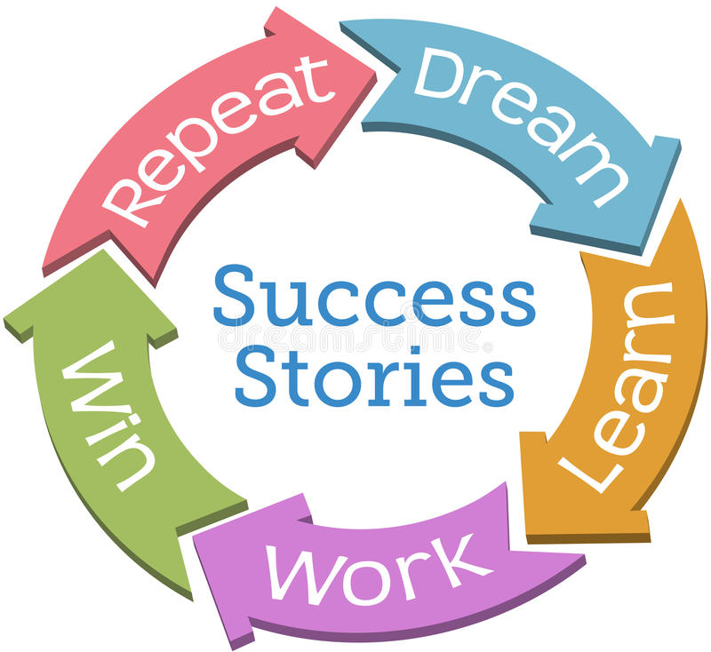 Success dream work win cycle arrows royalty free illustration
