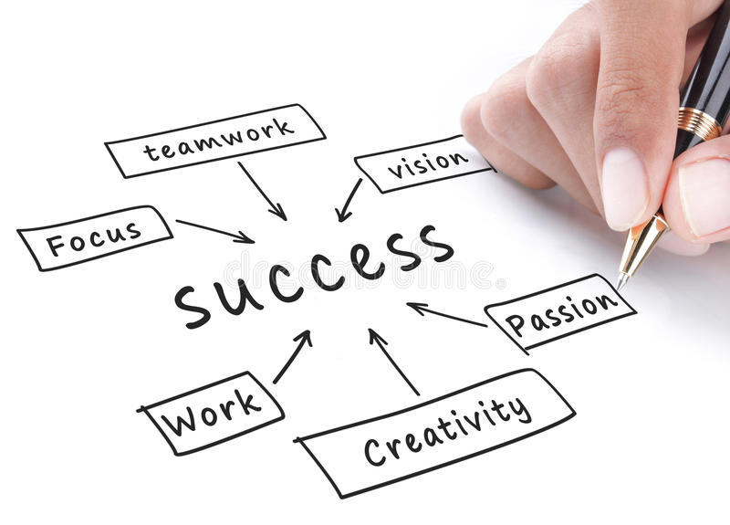 3,861 Success Flow Chart Photos - Free & Royalty-Free Stock Photos from  Dreamstime