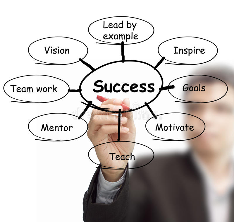 success flow chart royalty free stock photography