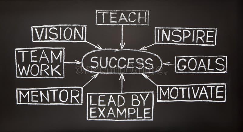 Success flow chart on a blackboard royalty free stock photo