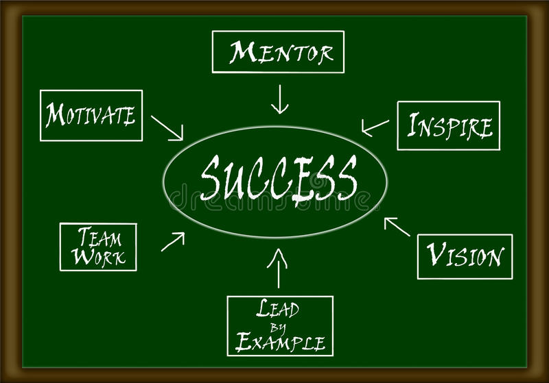 Success flow chart. Made on a green board royalty free illustration