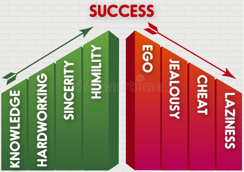 Success knowledge hardworking and sincerity stock images