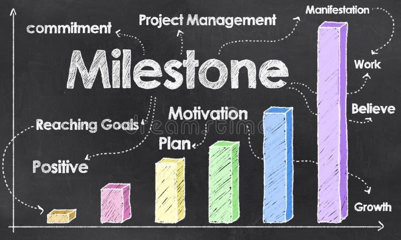 Success with Milestone
