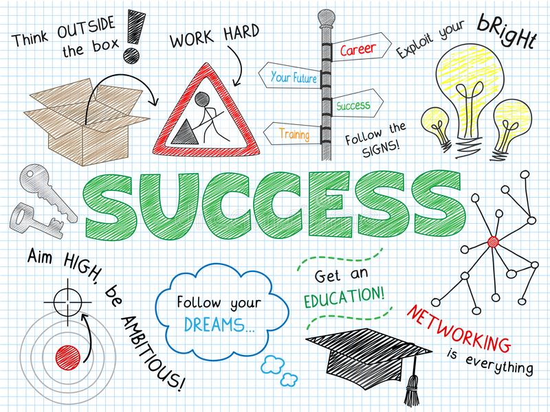 SUCCESS sketch notes in landscape format. Graphic notes explaining the concept of SUCCESS using a variety of colorful, hand-drawn icons and relevant phrases royalty free illustration