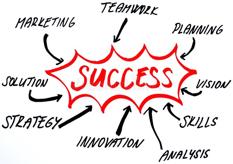 Success strategy diagram. Business handwriten diagram for success strategy vector illustration