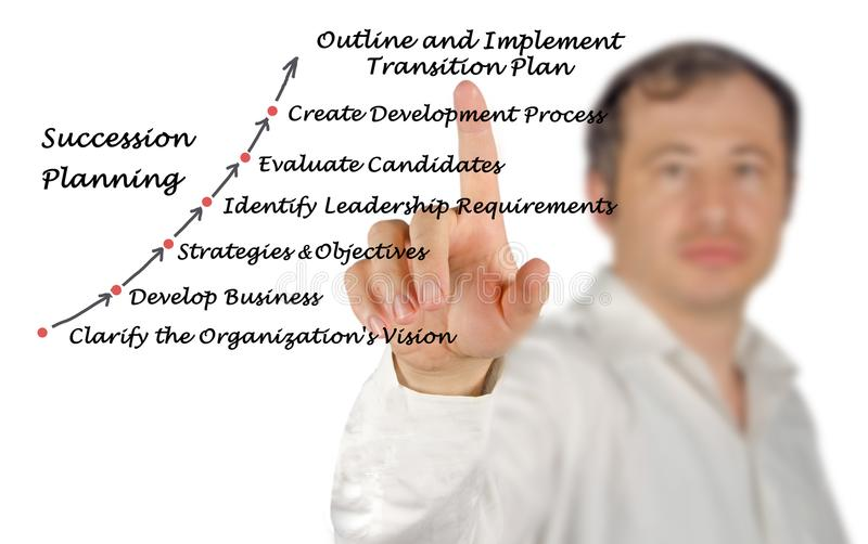 Succession Planning & Management Process. Man Presenting Succession Planning & Management Process stock photo