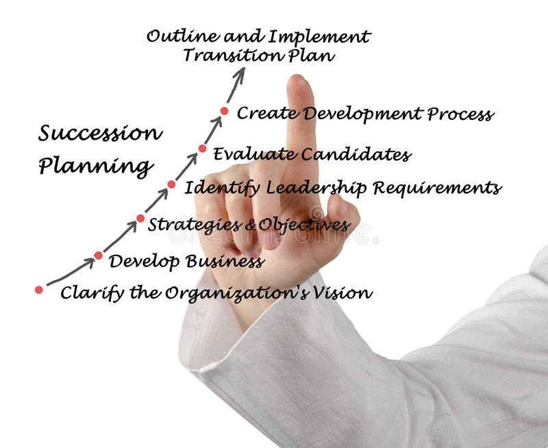 Succession Planning. Presenting diagram of Succession Planning royalty free stock photography