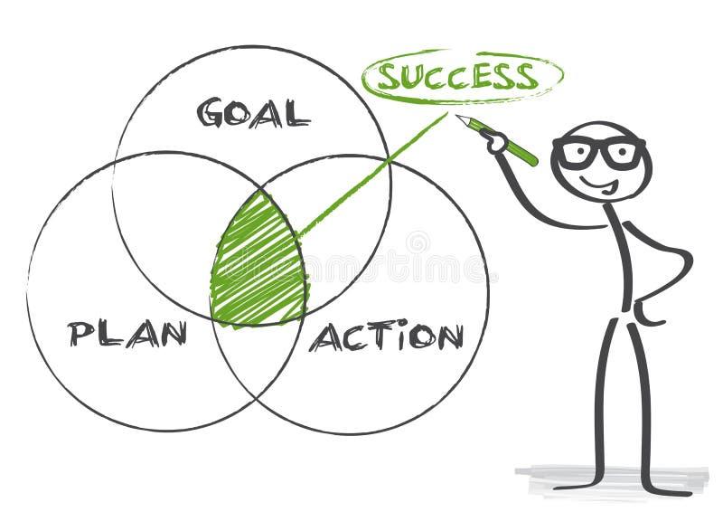 Sucesso da ação do plano do objetivo ilustração stock