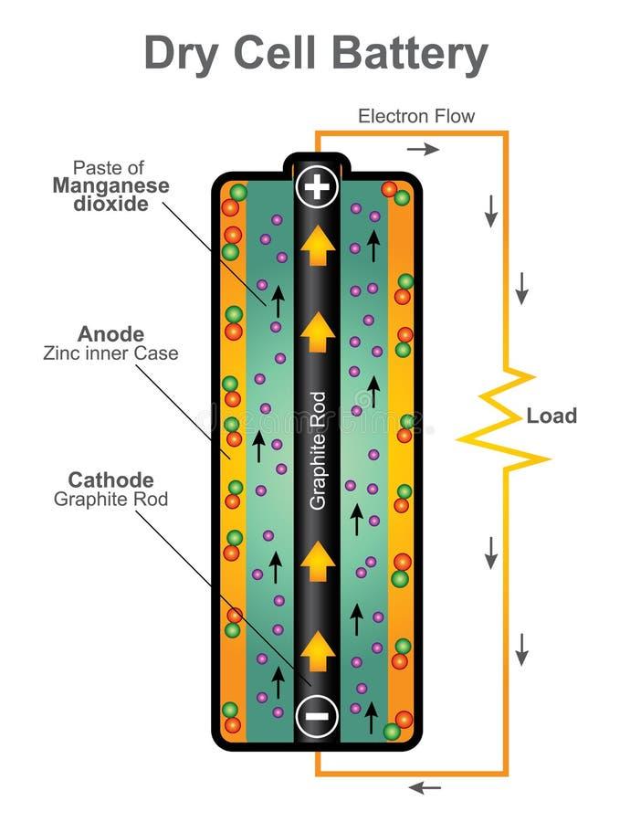 Suchej komórki bateryjna struktura wektorowy graficzny projekt ilustracji
