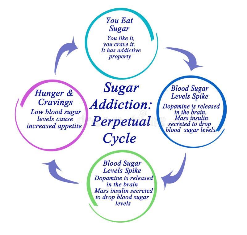 Sugar Addiction: Ciclo perpetuo illustrazione vettoriale