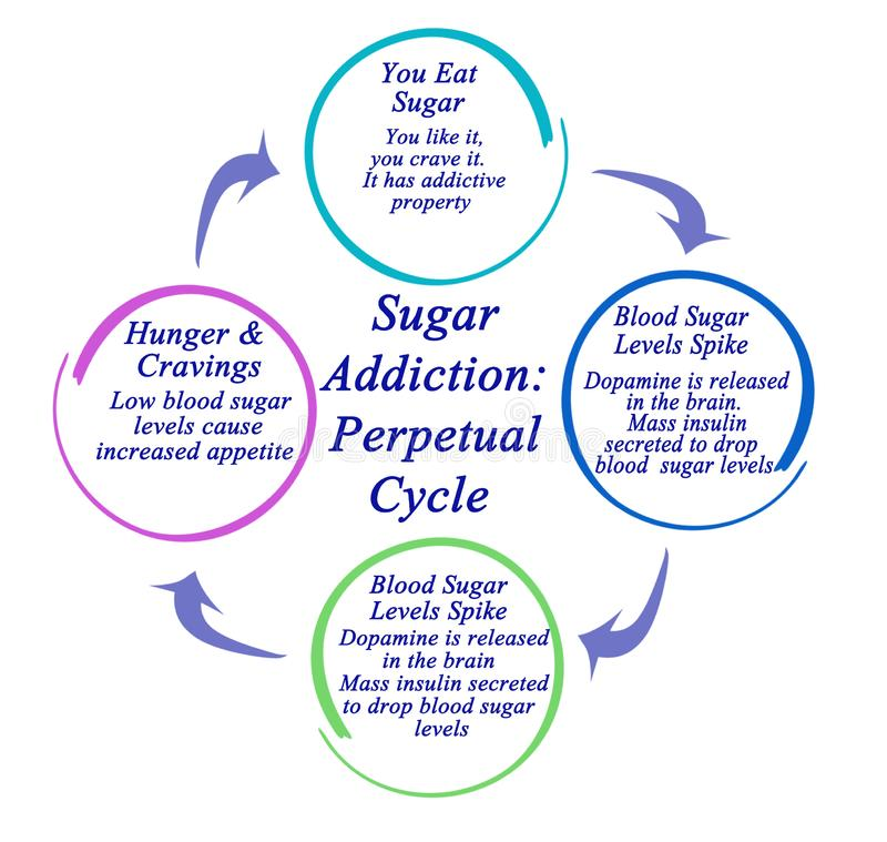 Sugar Addiction: Evig cirkulering vektor illustrationer