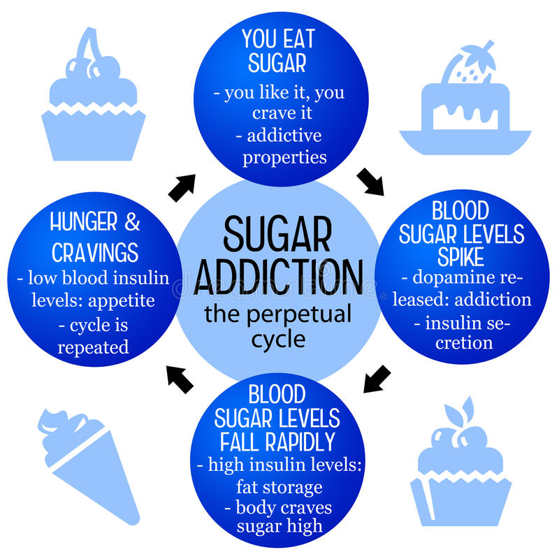 Sugar addiction. Fighting against the perpetual cycle of sugar addiction stock illustration