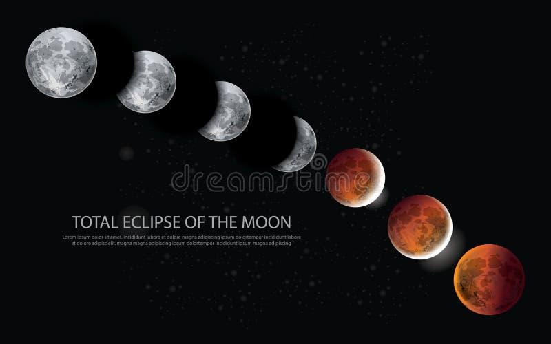 Sumaryczny zaćmienie księżyc royalty ilustracja
