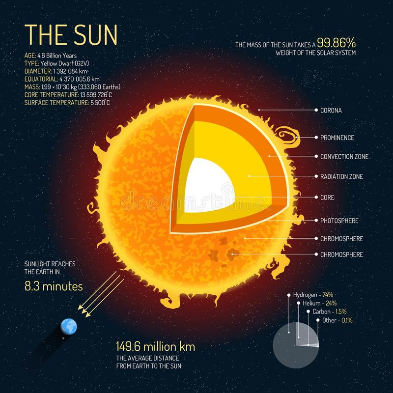 The Sun detailed structure with layers vector illustration. Outer space science concept banner. royalty free illustration