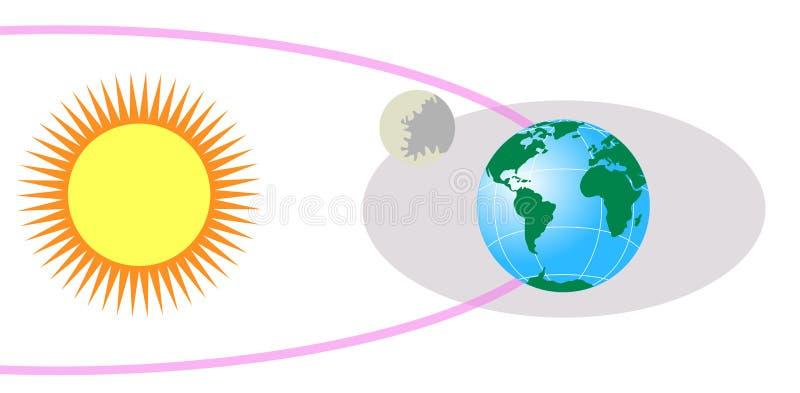 Sun, lune et terre illustration stock