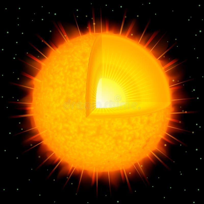 Sun structure royalty free illustration