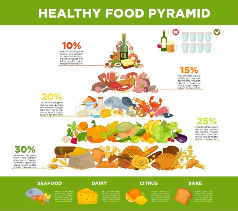 Sunt äta för Infographic matpyramid royaltyfri illustrationer