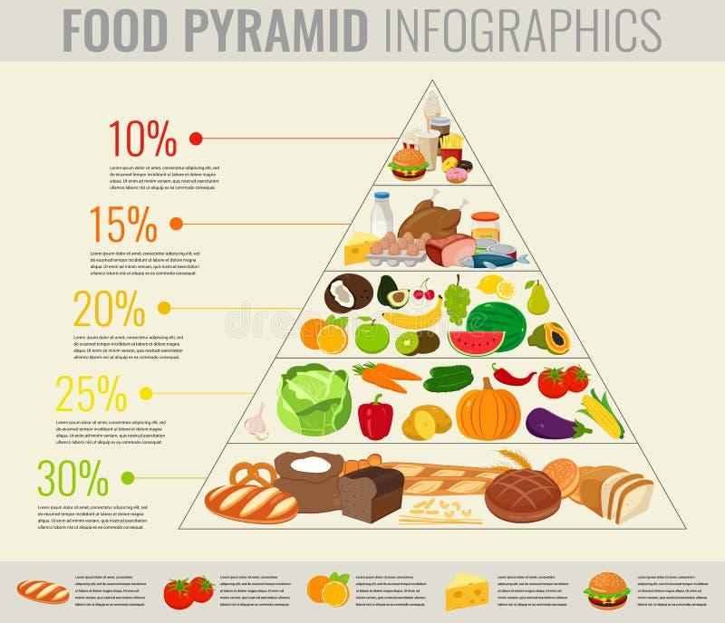 Sunt äta för matpyramid som är infographic Sund livsstil Symboler av produkter vektor royaltyfri illustrationer