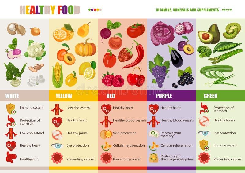 Sunt livsstil-, banta och näringbegrepp Medicinsk vitamin- och mineralbakgrund vektor illustrationer