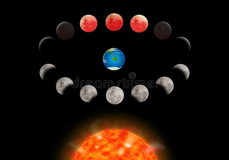 Super de verduisteringsopeenvolging die van de blauw bloedmaan de zon en de aarde tonen stock illustratie