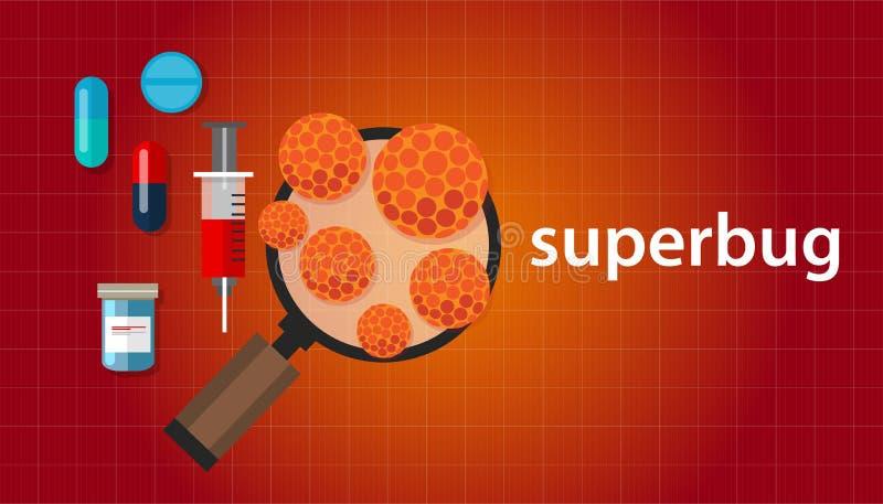 Superbugspanning van bacteriën die tegen antibiotische drugs bestand is geworden stock illustratie