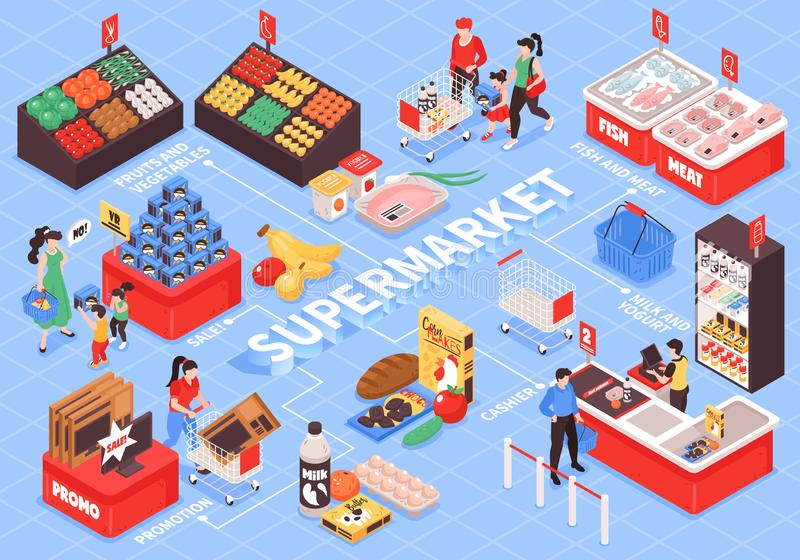 Supermarket Isometric  Flowchart. Supermarket interior isometric flowchart with shopping trolleys checkout counters fruit vegetables shelves promotion displays stock illustration