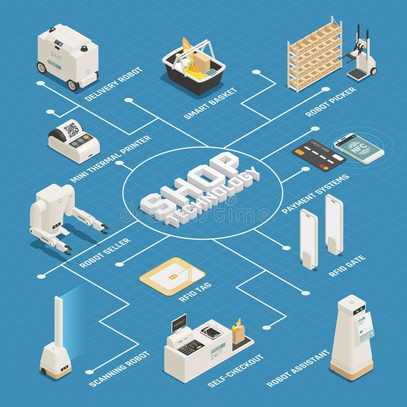 Supermarket Technologies Isometric Flowchart. Supermarket department stores shops automated customer assistance technologies isometric flowchart with robot stock illustration