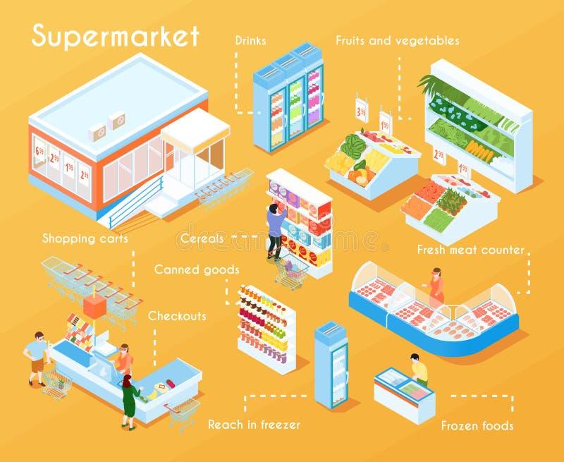 Supermarkt Isometrisch Stroomschema stock illustratie