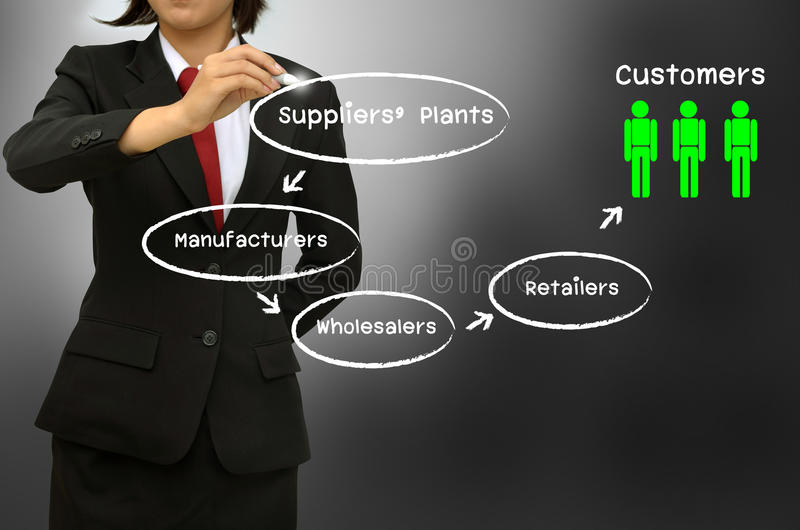 Supply chain and channel of distribution diagram. Business woman writing the supply chain and channel of distribution diagram royalty free stock image