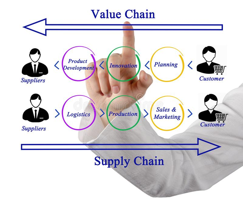 Supply chain management immagini stock