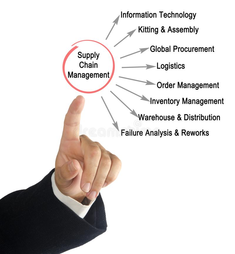 Supply chain management images stock