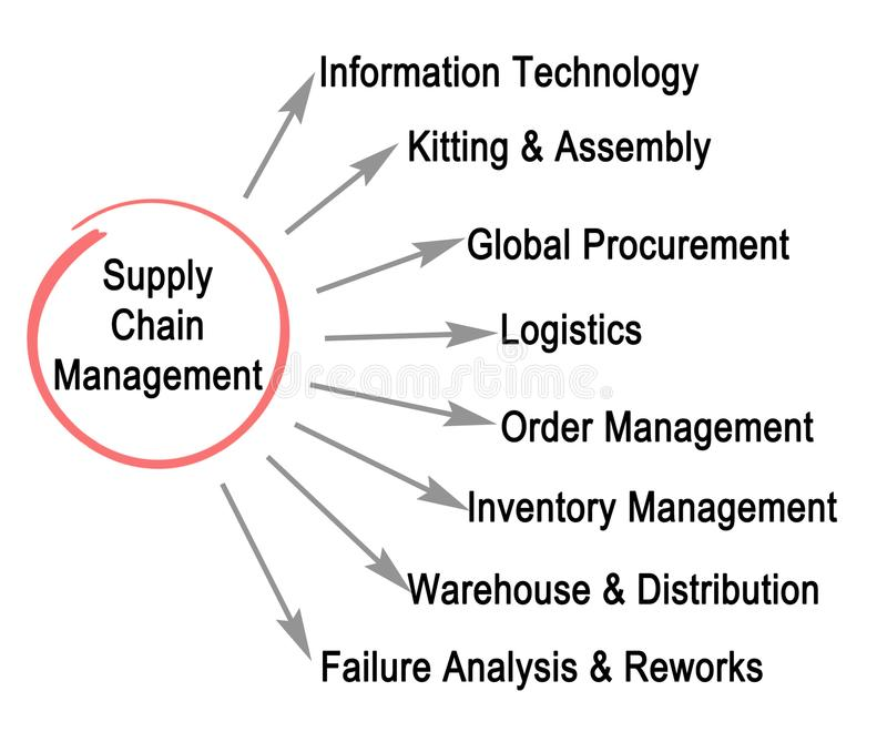 Supply chain management illustrazione di stock