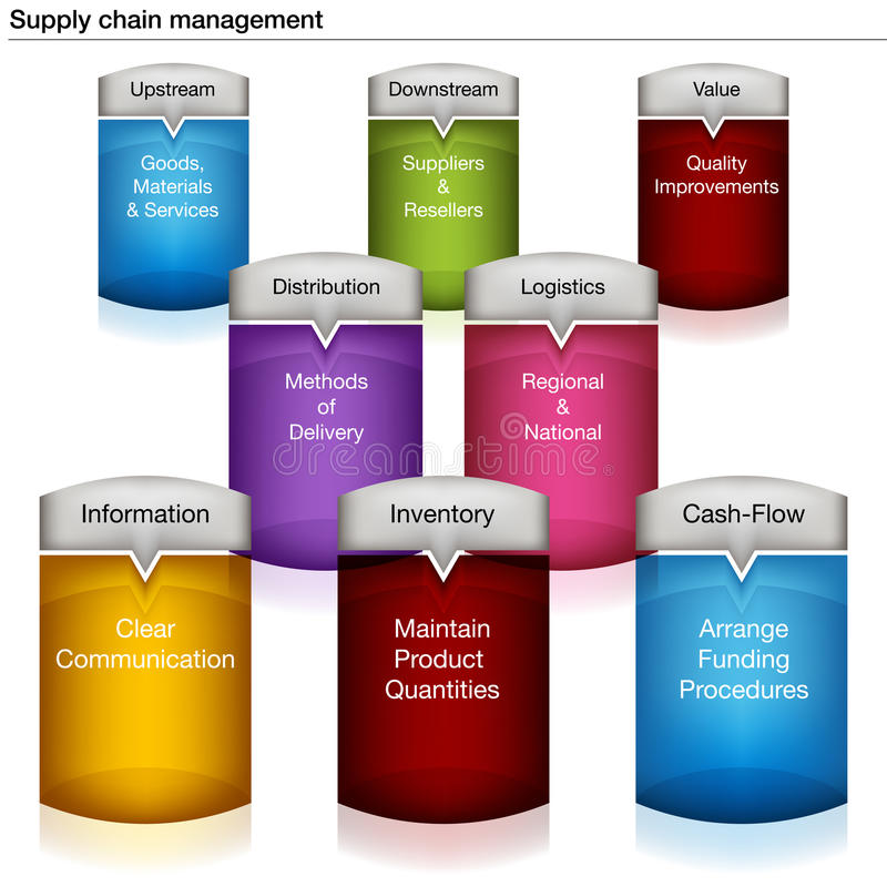 Supply Chain Management Chart. An image of a 3D supply chain management chart royalty free illustration