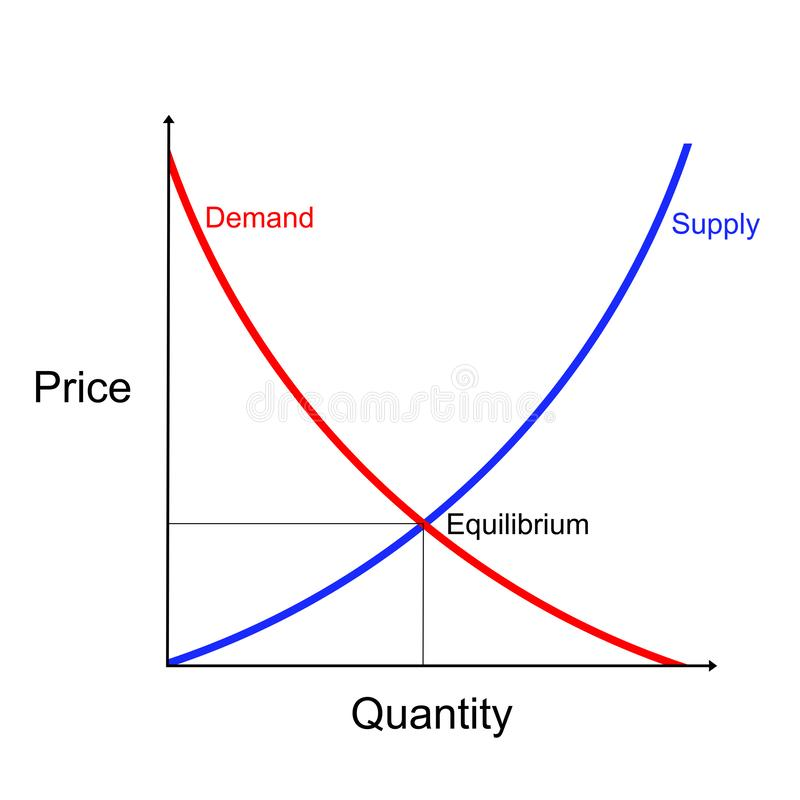 Supply and demand curves diagram showing equilibrium point royalty free illustration