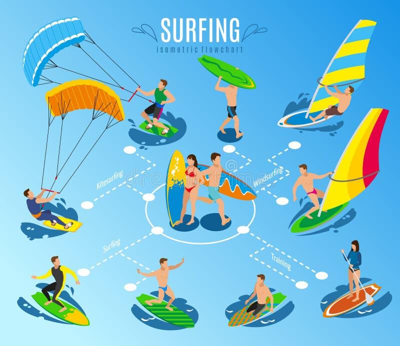 Surfingów sportów Flowchart skład ilustracji