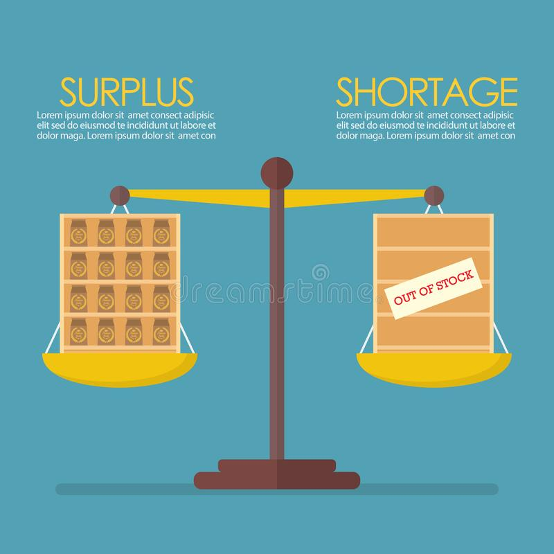 Surplus and Shortage balance on the scale infographic. Economic Concept royalty free illustration