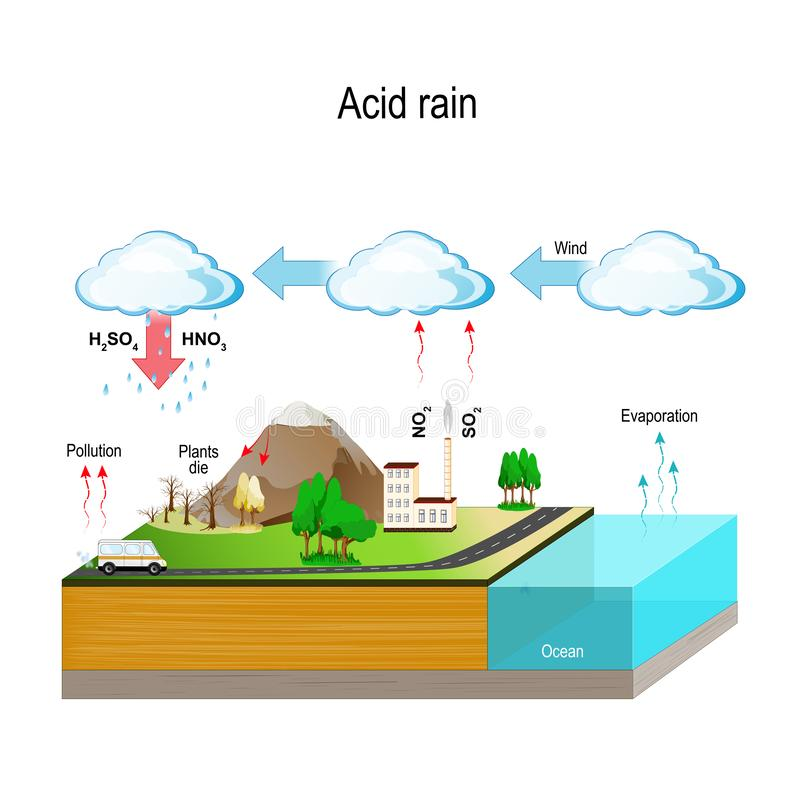 surt regn hydrological cirkulering royaltyfri illustrationer