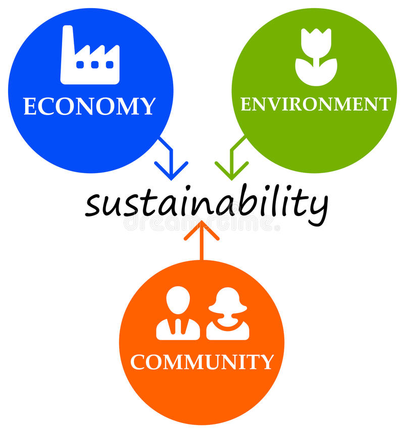 Sustainability. Balancing community, economy and environment to reach sustainable goals vector illustration