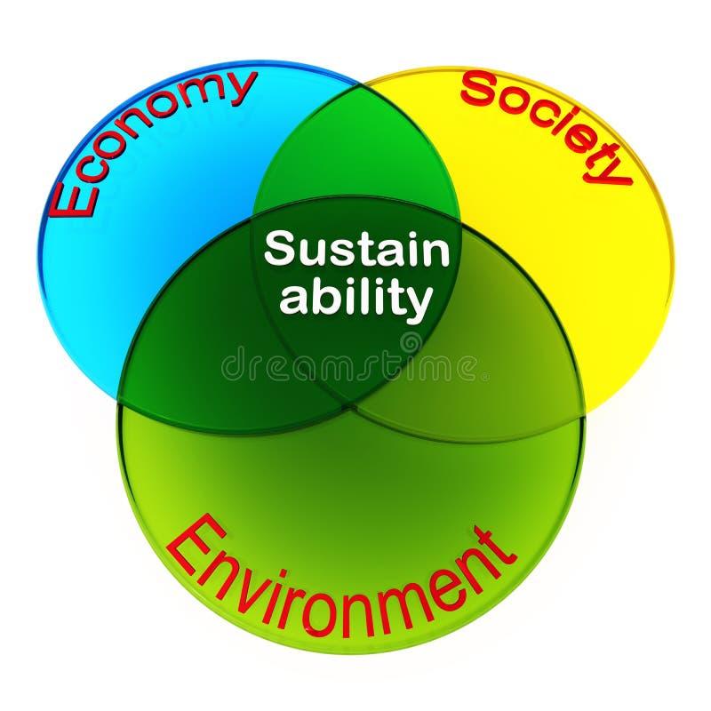 Sustainability of human existance royalty free illustration