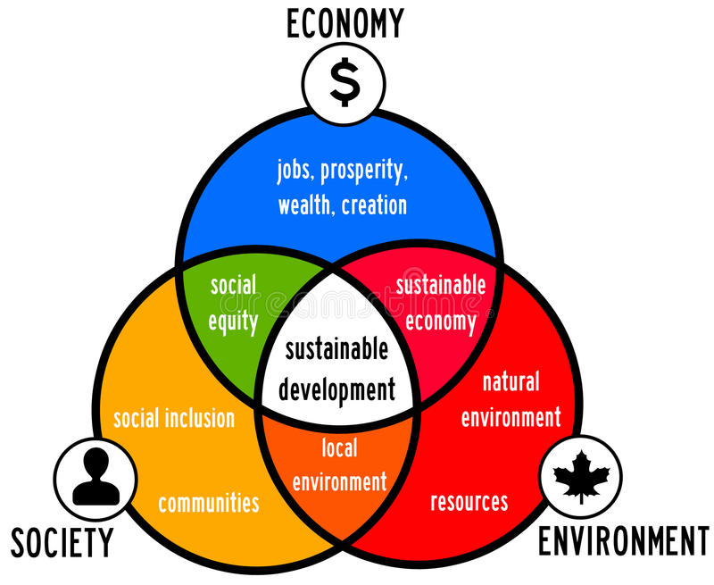 Sustainable development. By taking into account economy, society and environment vector illustration