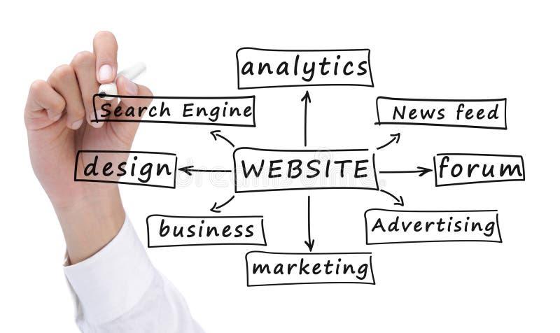 Sviluppo del Web site immagine stock libera da diritti