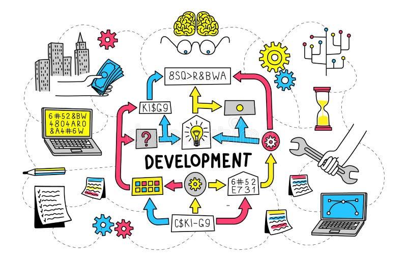 Sviluppo dell'algoritmo del diagramma di flusso di progetto di partenza illustrazione di stock