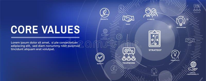 Svuoti l'immagine dell'insegna di intestazione di web dei valori con integrità, la missione, ecc illustrazione vettoriale