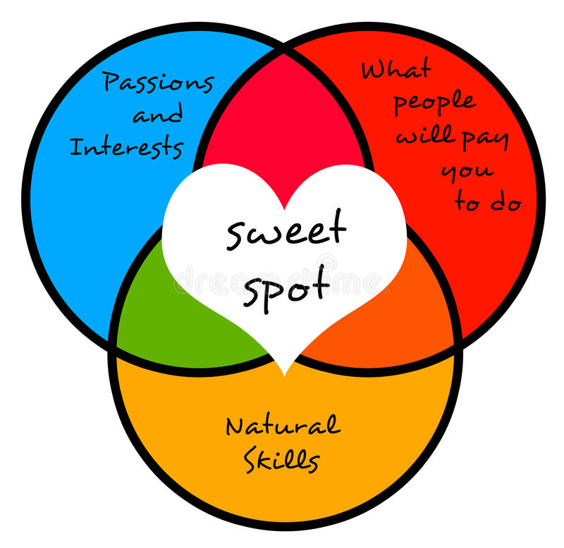 Sweet spot. Finding the perfect combination between passions, skills and money paid royalty free illustration