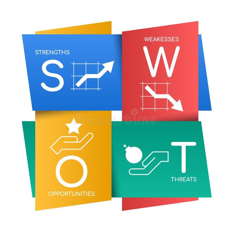 SWOT прочность диаграммы, weakesses, возможности и угрозы с знаком и текстом значка подписывают внутри illustrati вектора weave б иллюстрация штока